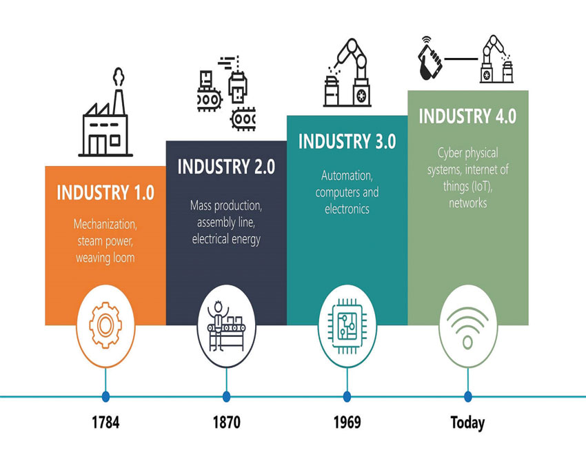 industry4